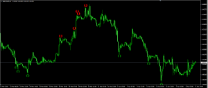 MARVIN NON-REPAINT Buy Sell Signal