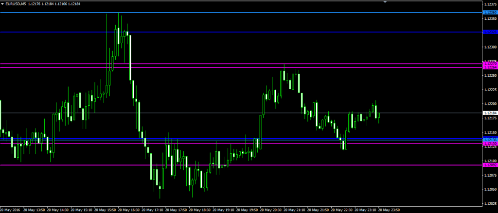 Support and Resistance indicator...